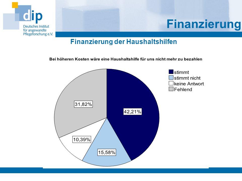 Finanzierung der Haushaltshilfen