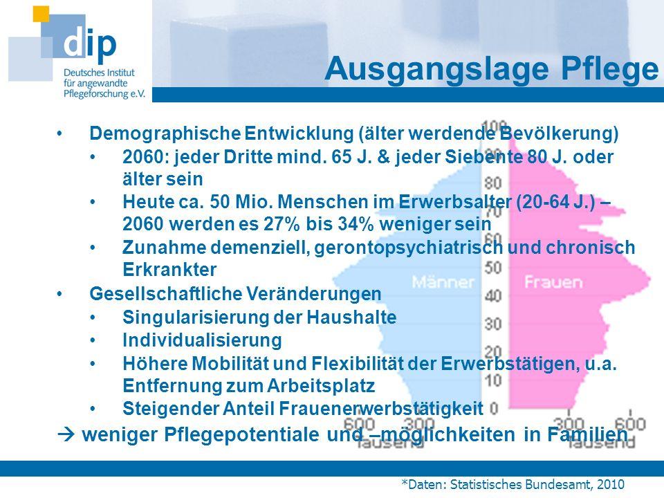 Ausgangslage Pflege Demographische Entwicklung (älter werdende Bevölkerung) 2060: jeder Dritte mind. 65 J. & jeder Siebente 80 J. oder älter sein.