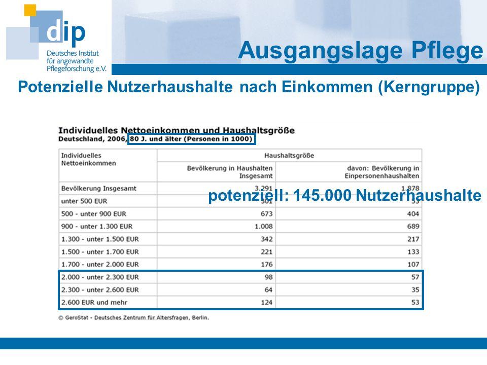 Potenzielle Nutzerhaushalte nach Einkommen (Kerngruppe)