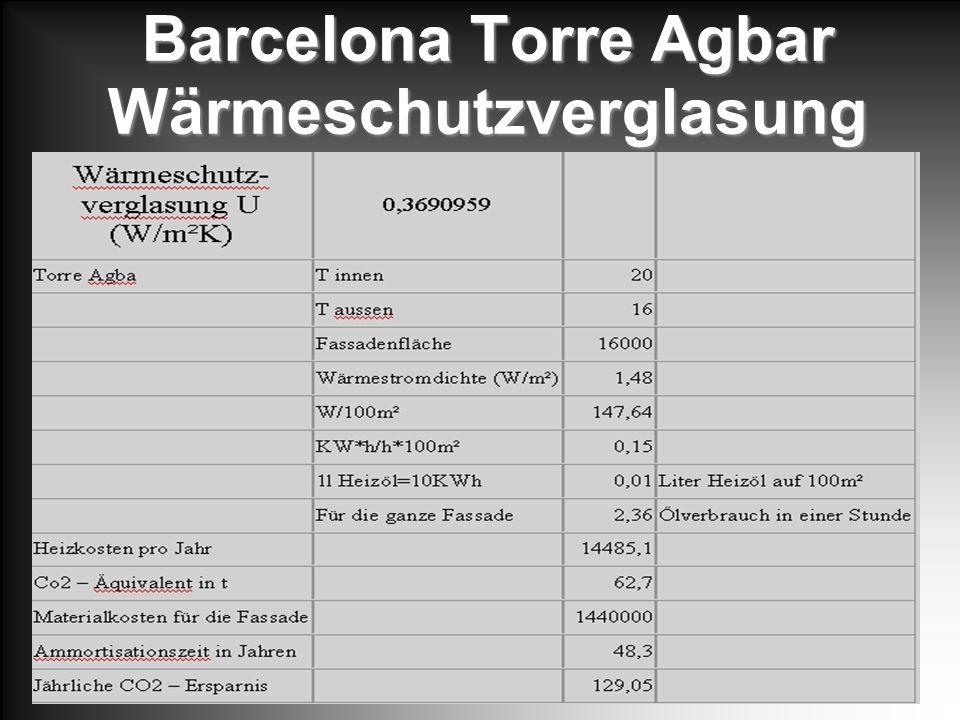 Barcelona Torre Agbar Wärmeschutzverglasung