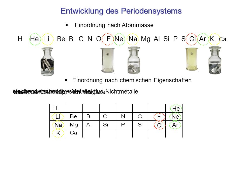Entwicklung des Periodensystems