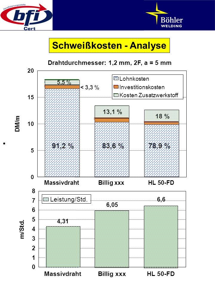 Schweißkosten - Analyse