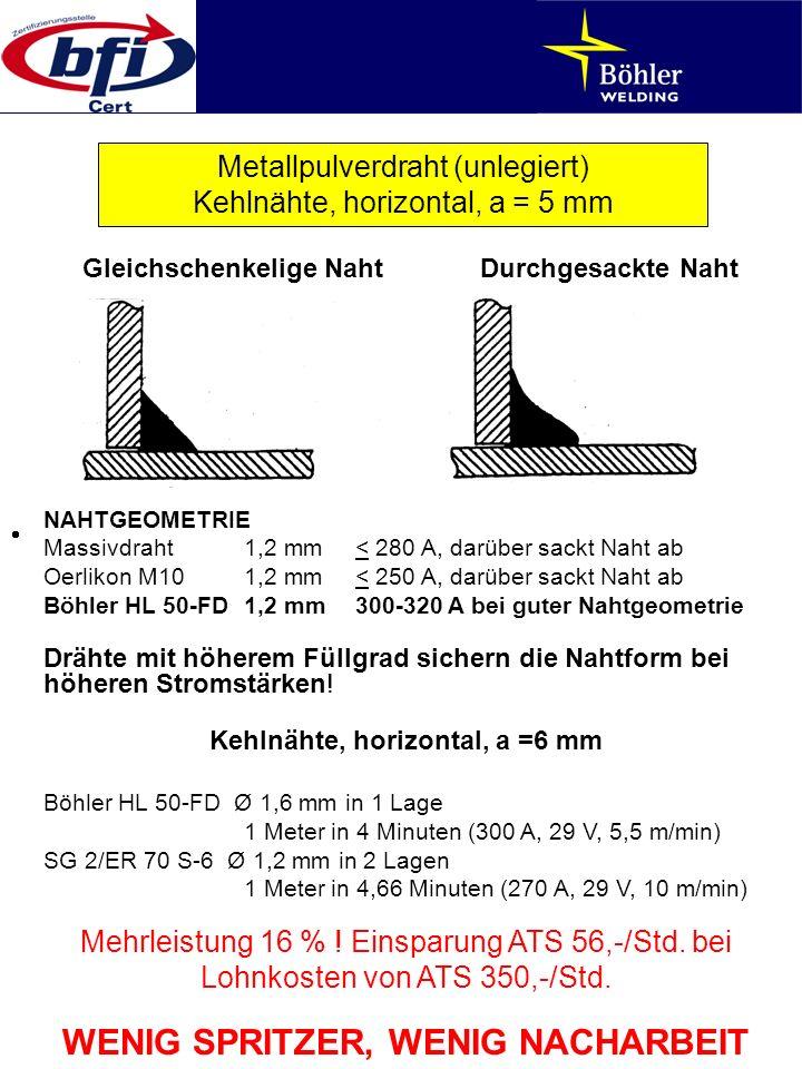 Kehlnähte, horizontal, a =6 mm WENIG SPRITZER, WENIG NACHARBEIT