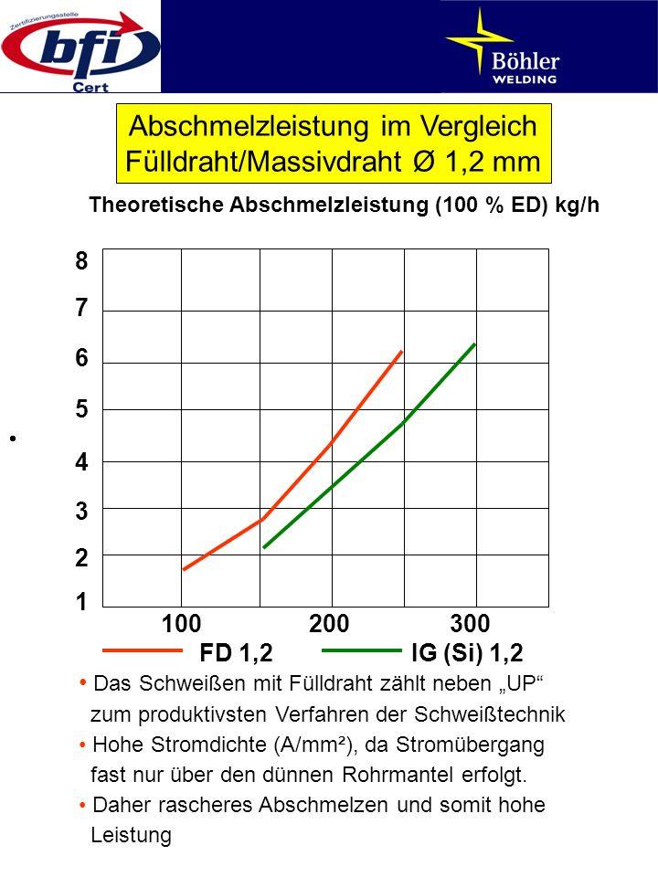 Abschmelzleistung im Vergleich Fülldraht/Massivdraht Ø 1,2 mm