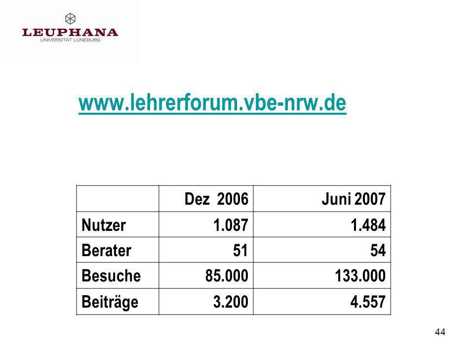 www.lehrerforum.vbe-nrw.de Dez 2006 Juni 2007 Nutzer 1.087 1.484