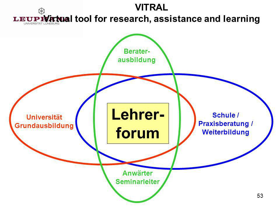 Virtual tool for research, assistance and learning