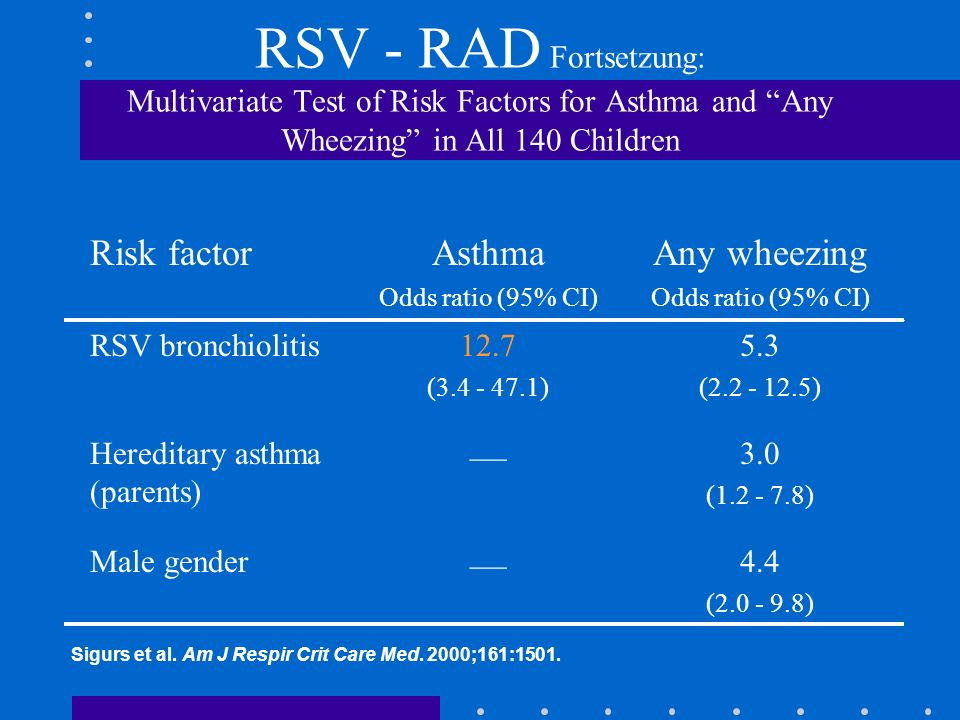 RSV - RAD Fortsetzung: Multivariate Test of Risk Factors for Asthma and Any Wheezing in All 140 Children