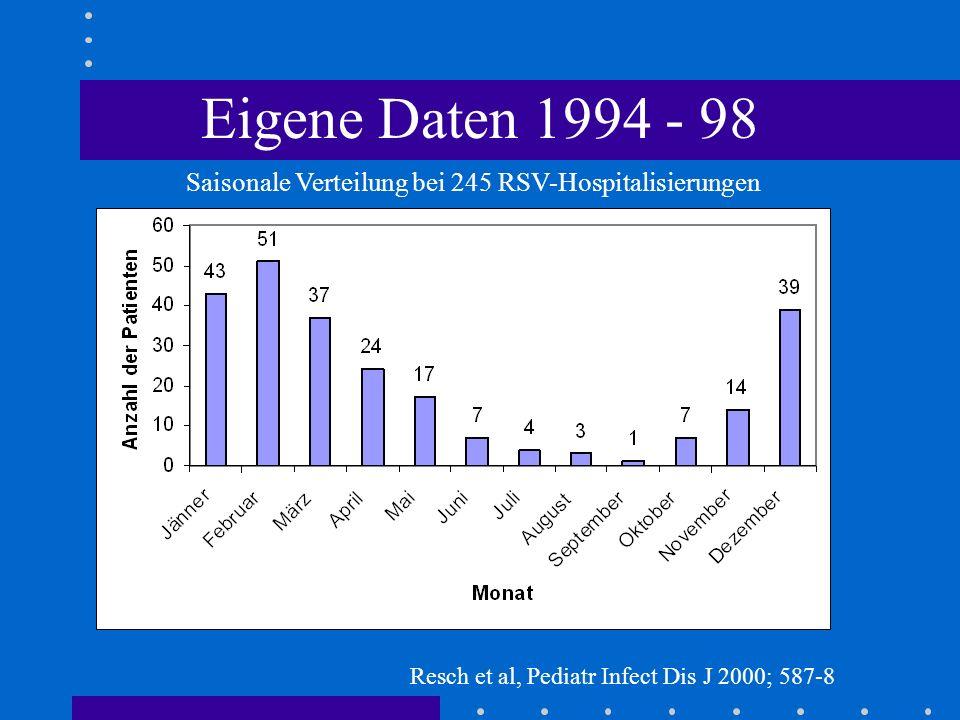Eigene Daten 1994 - 98 Saisonale Verteilung bei 245 RSV-Hospitalisierungen.