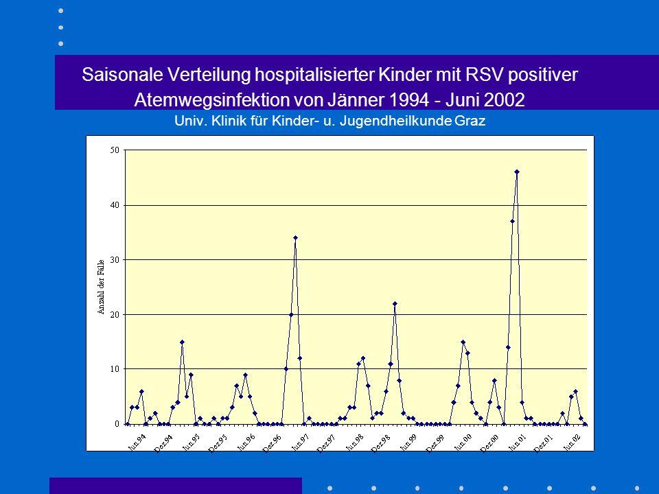 Saisonale Verteilung hospitalisierter Kinder mit RSV positiver Atemwegsinfektion von Jänner 1994 - Juni 2002 Univ.