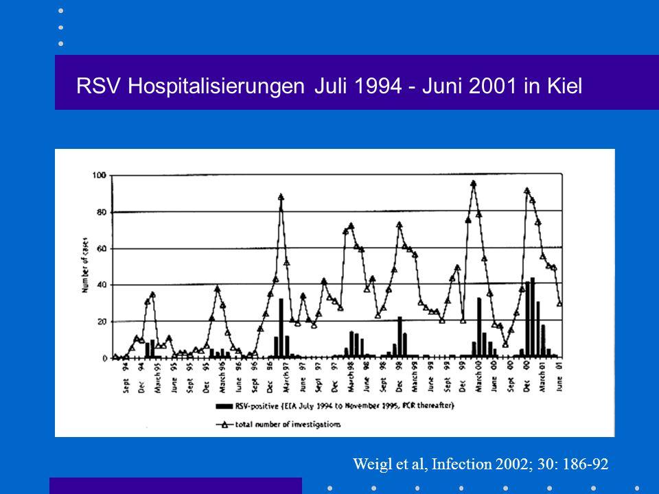 RSV Hospitalisierungen Juli 1994 - Juni 2001 in Kiel