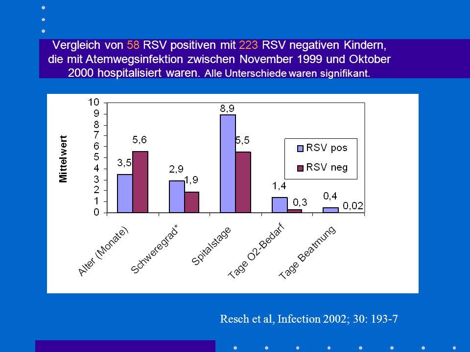Vergleich von 58 RSV positiven mit 223 RSV negativen Kindern, die mit Atemwegsinfektion zwischen November 1999 und Oktober 2000 hospitalisiert waren. Alle Unterschiede waren signifikant.