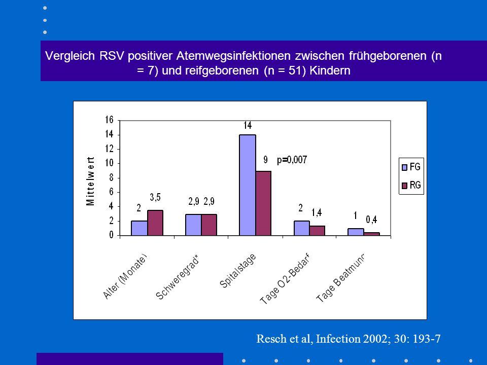 Vergleich RSV positiver Atemwegsinfektionen zwischen frühgeborenen (n = 7) und reifgeborenen (n = 51) Kindern