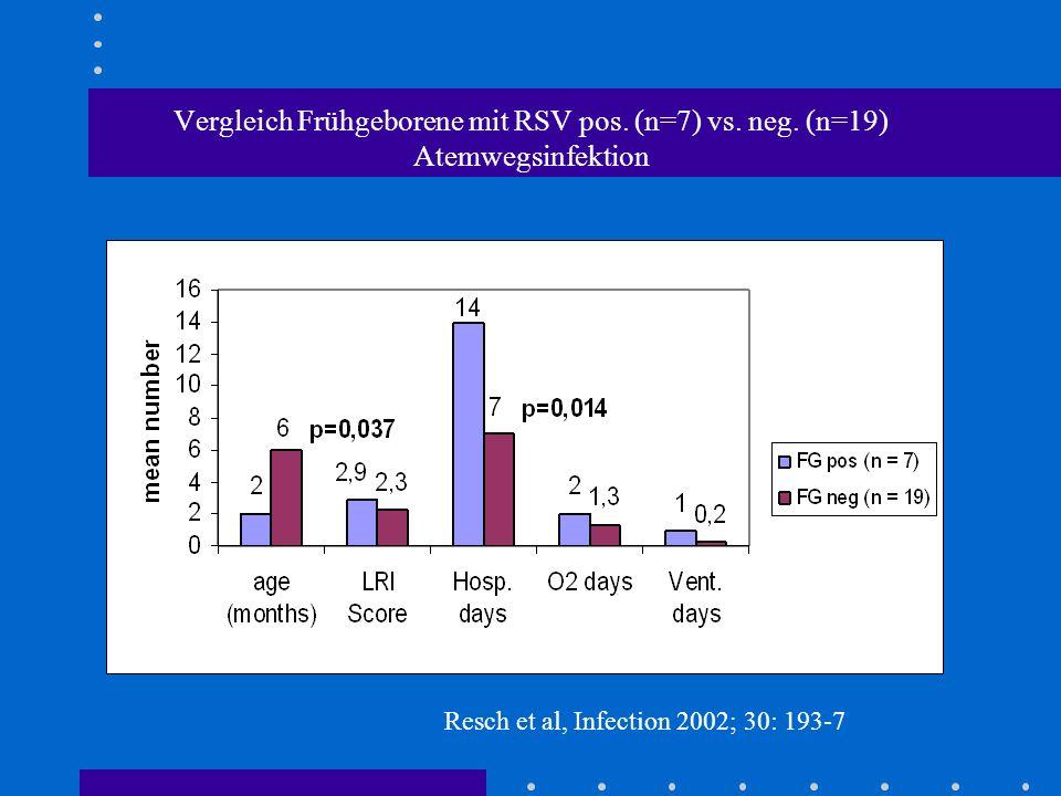 Vergleich Frühgeborene mit RSV pos. (n=7) vs. neg