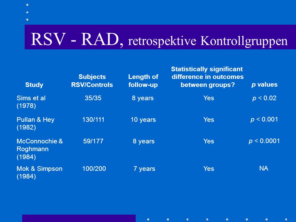 RSV - RAD, retrospektive Kontrollgruppen