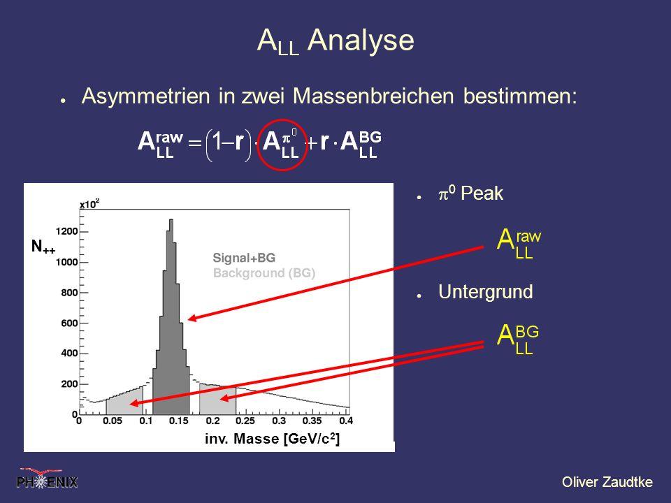 ALL Analyse Asymmetrien in zwei Massenbreichen bestimmen: p0 Peak