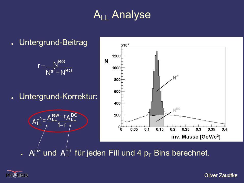 ALL Analyse Untergrund-Beitrag Untergrund-Korrektur: