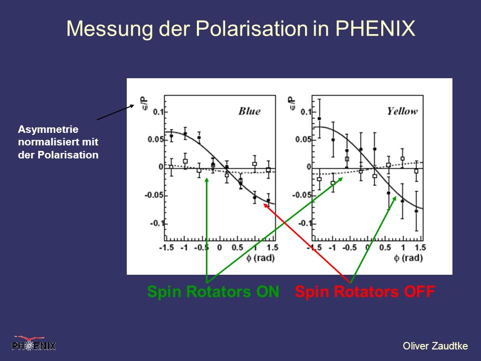 Messung der Polarisation in PHENIX