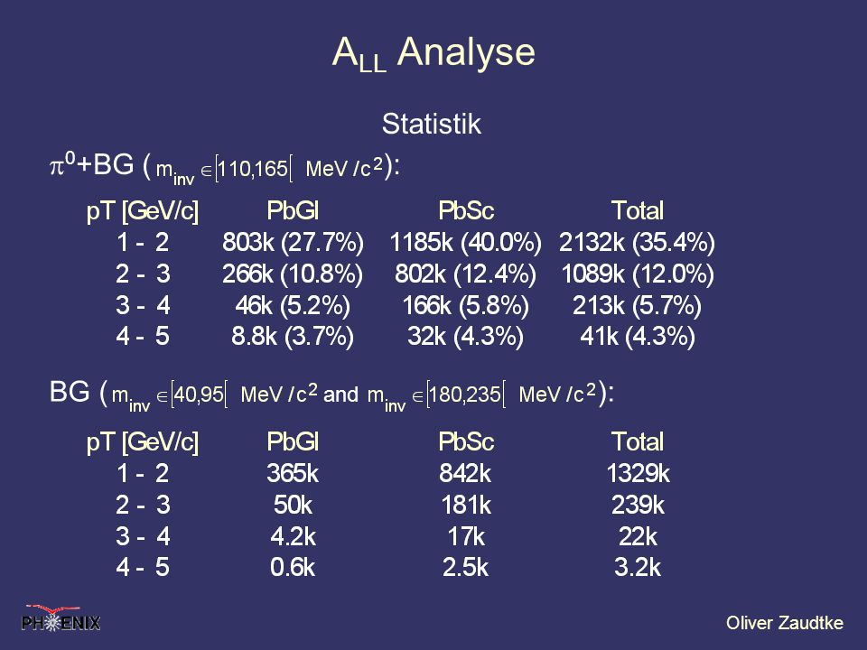 ALL Analyse Statistik.