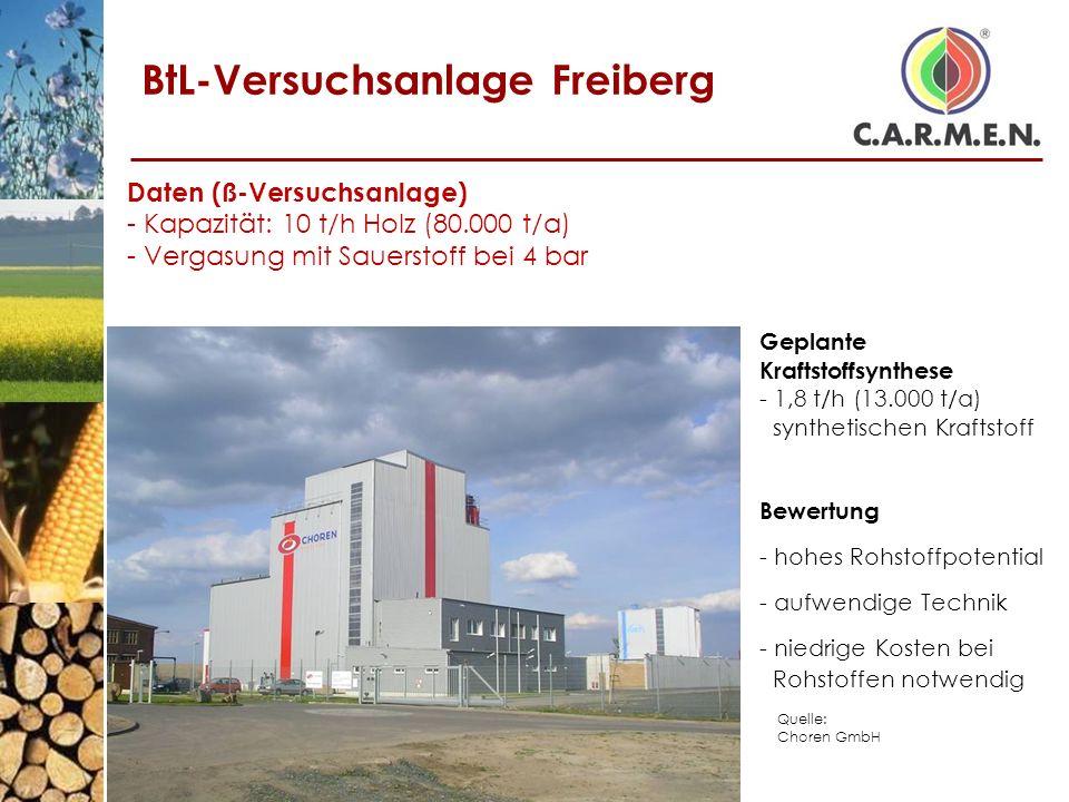 BtL-Versuchsanlage Freiberg