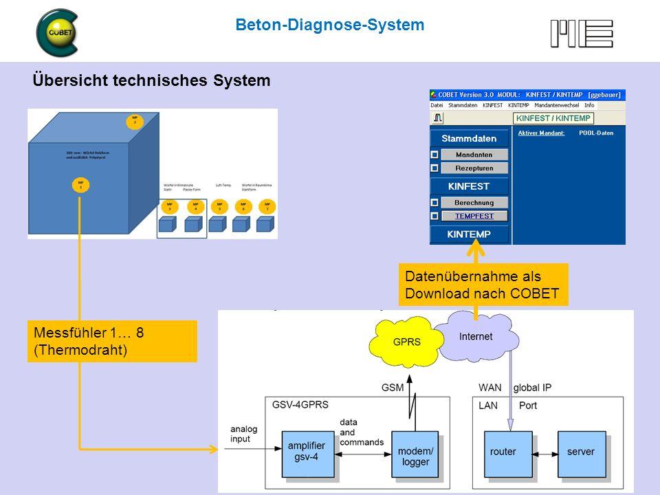 Beton-Diagnose mit COBET … und mehr 6.5. 2009 Hennigsdorf