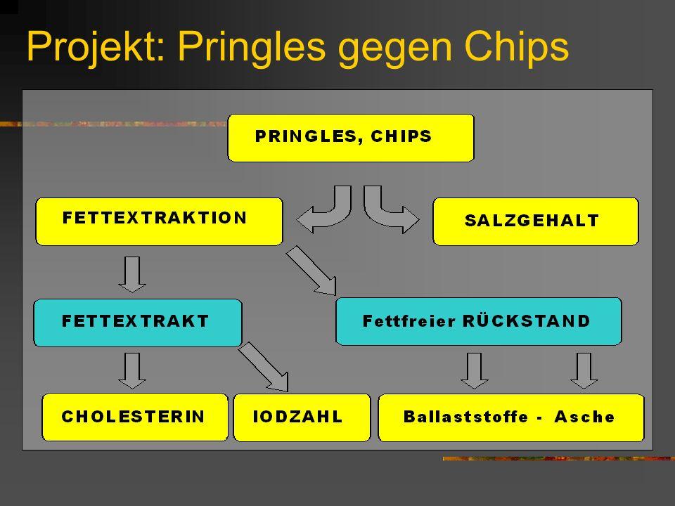 Projekt: Pringles gegen Chips