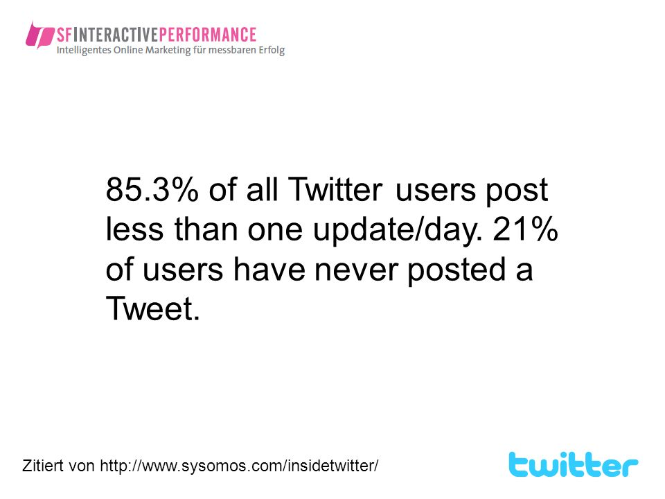 85. 3% of all Twitter users post less than one update/day