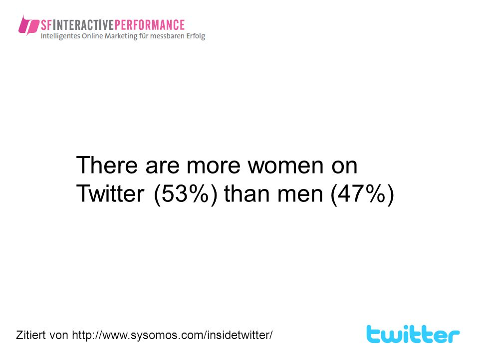 There are more women on Twitter (53%) than men (47%)