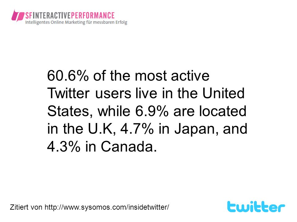 60.6% of the most active Twitter users live in the United States, while 6.9% are located in the U.K, 4.7% in Japan, and 4.3% in Canada.