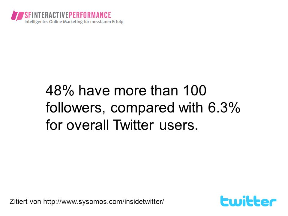 48% have more than 100 followers, compared with 6