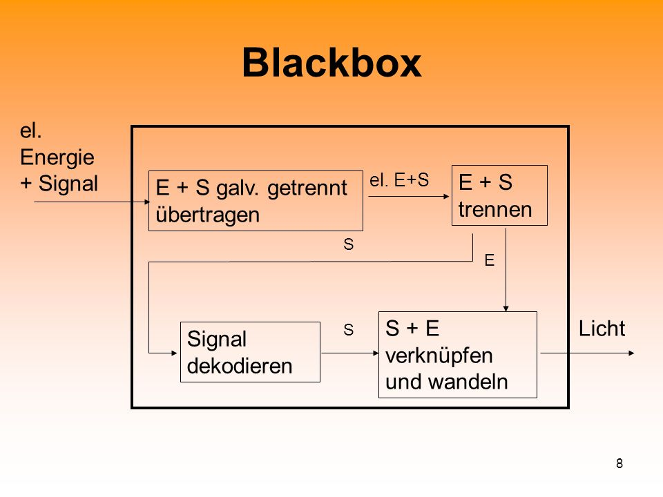 Blackbox el. Energie + Signal E + S trennen