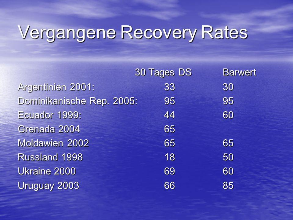 Vergangene Recovery Rates