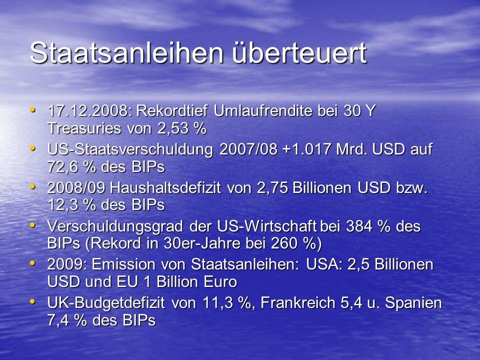 Staatsanleihen überteuert