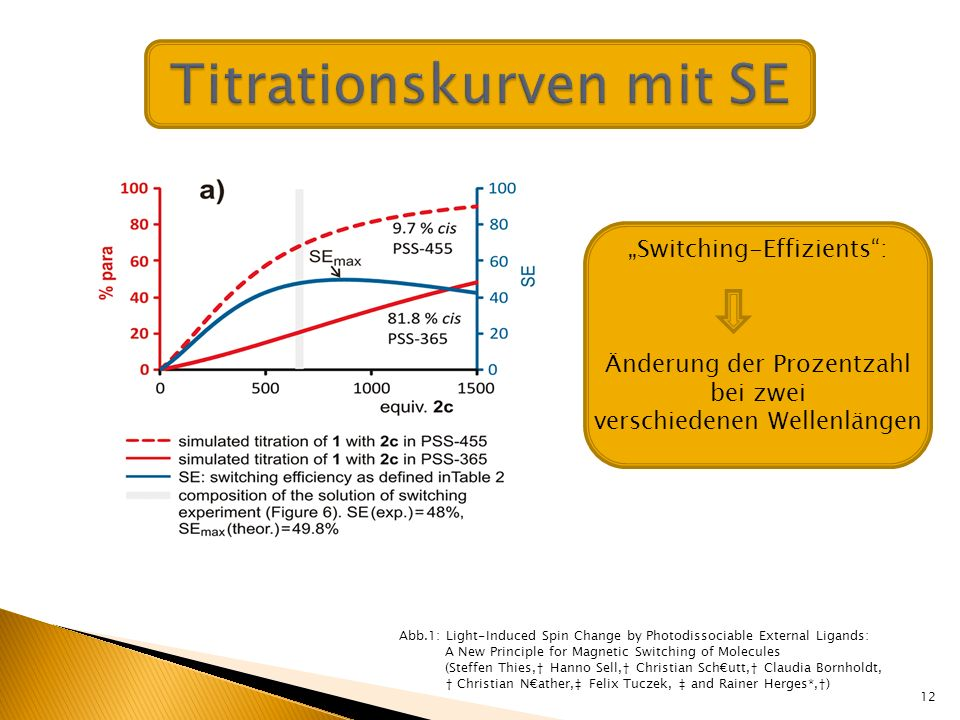 Titrationskurven mit SE