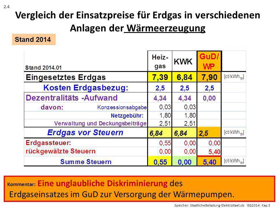 2.4 Vergleich der Einsatzpreise für Erdgas in verschiedenen Anlagen der Wärmeerzeugung. Stand 2014.