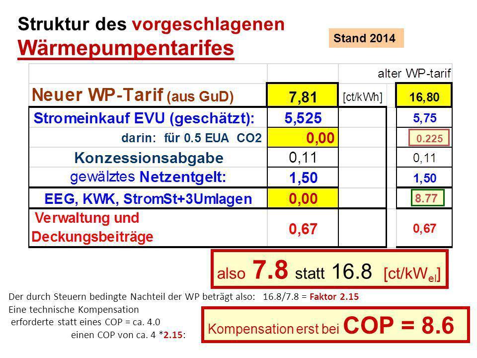 Struktur des vorgeschlagenen Wärmepumpentarifes