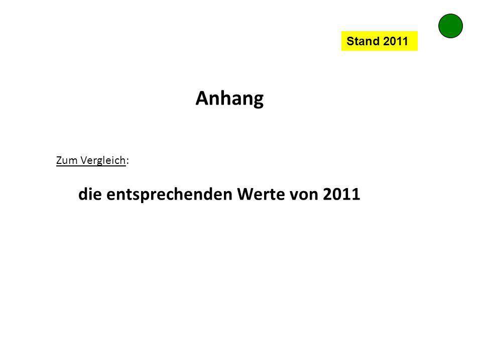 Stand 2011 Anhang Zum Vergleich: die entsprechenden Werte von 2011