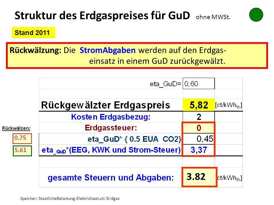 Struktur des Erdgaspreises für GuD ohne MWSt.