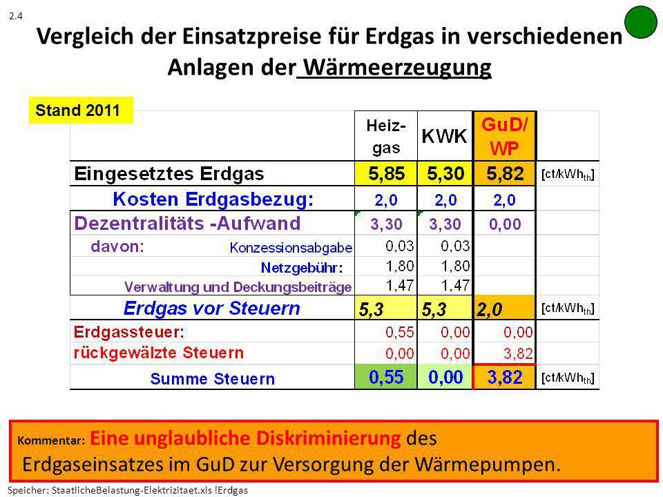 2.4 Vergleich der Einsatzpreise für Erdgas in verschiedenen Anlagen der Wärmeerzeugung. Stand 2011.