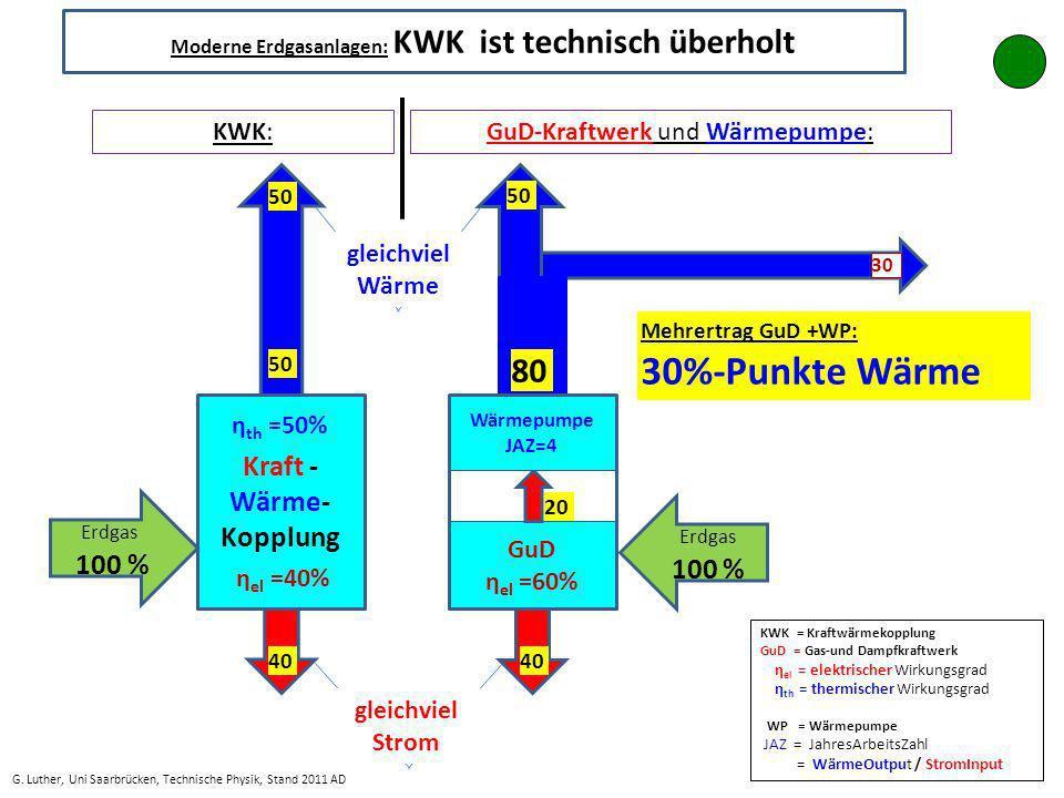 Moderne Erdgasanlagen: KWK ist technisch überholt