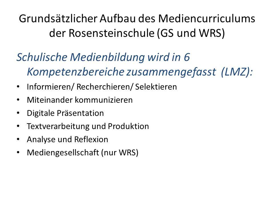 Grundsätzlicher Aufbau des Mediencurriculums der Rosensteinschule (GS und WRS)