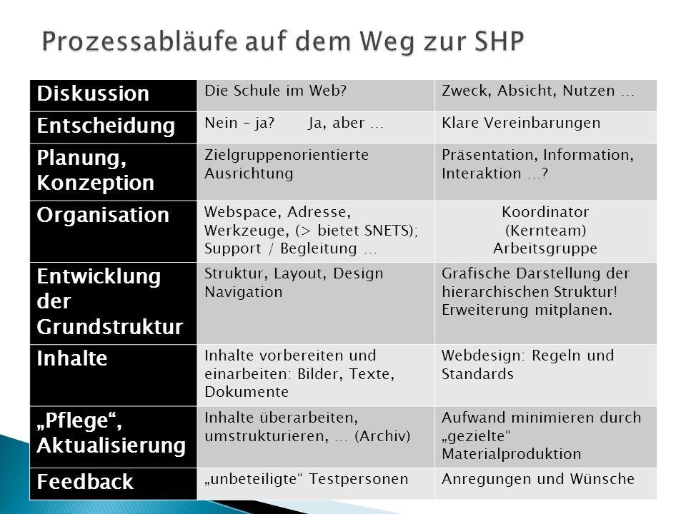 Prozessabläufe auf dem Weg zur SHP
