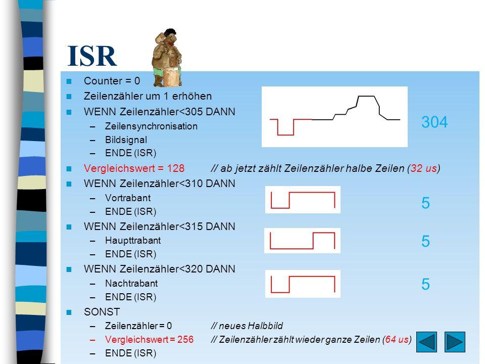 ISR 304 5 5 5 Counter = 0 Zeilenzähler um 1 erhöhen