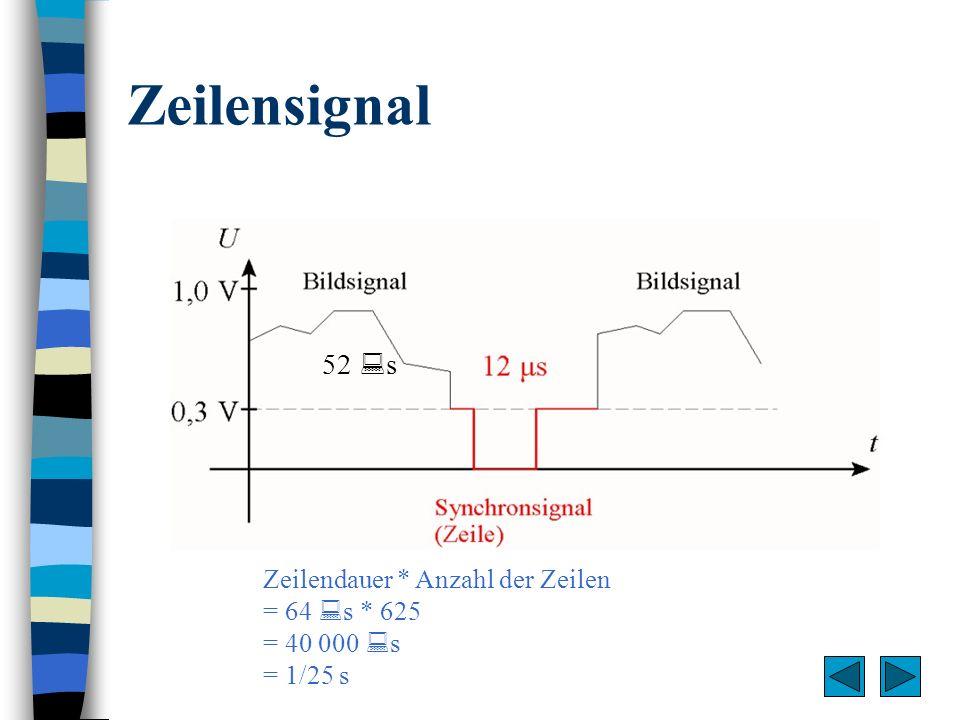 Zeilensignal 52 s Zeilendauer * Anzahl der Zeilen = 64 s * 625