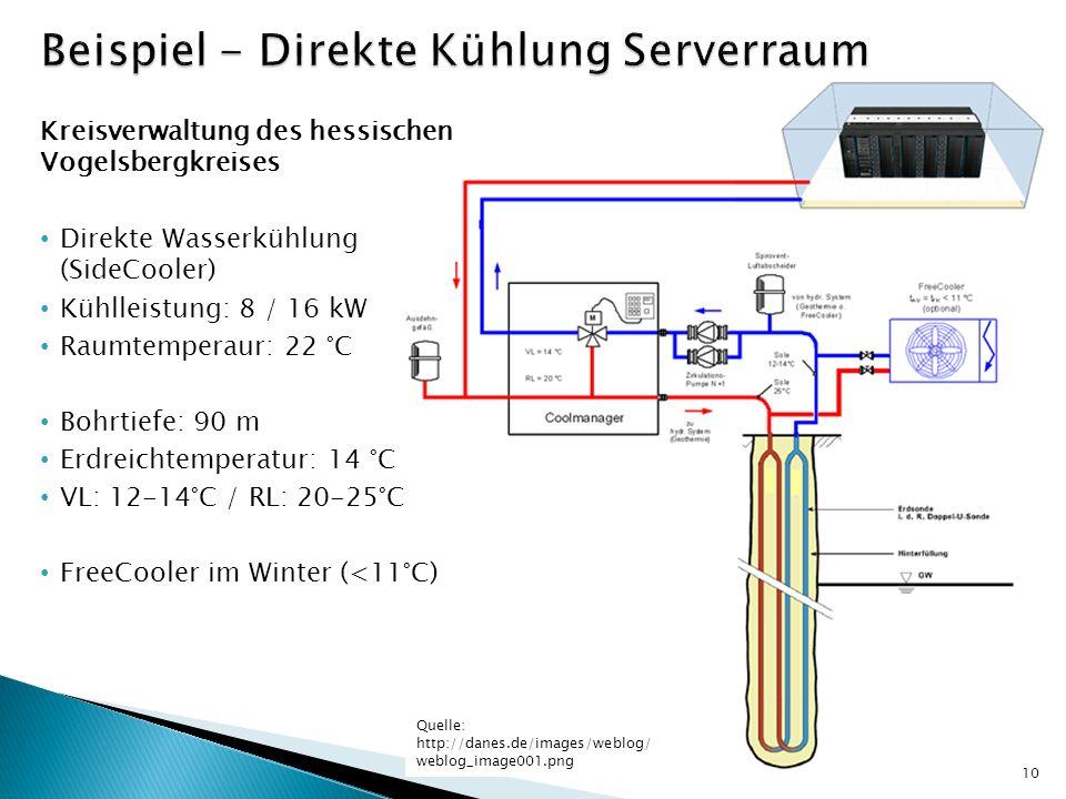 Beispiel - Direkte Kühlung Serverraum