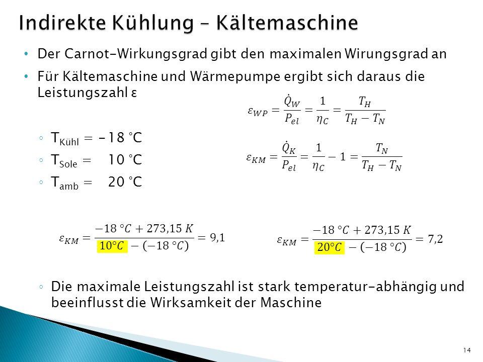 Indirekte Kühlung – Kältemaschine