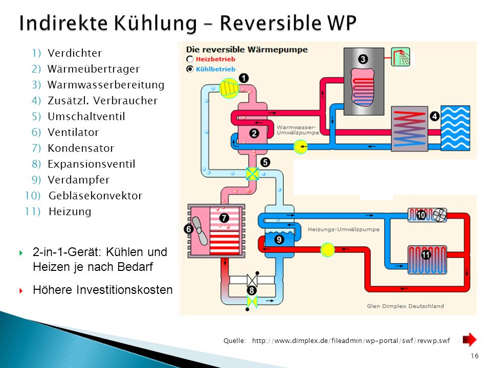 Indirekte Kühlung – Reversible WP