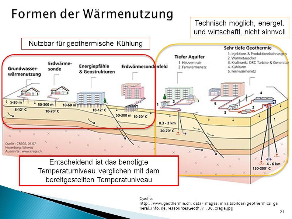 Formen der Wärmenutzung
