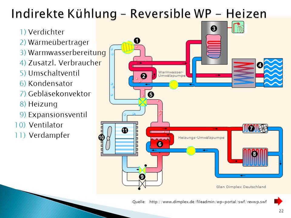Indirekte Kühlung – Reversible WP - Heizen