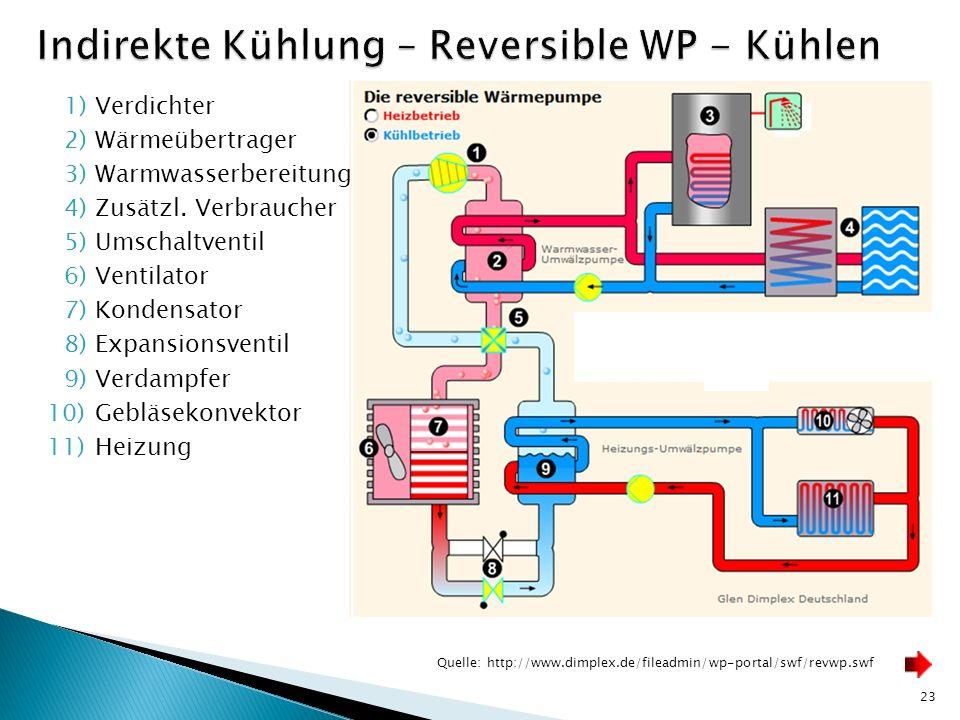 Indirekte Kühlung – Reversible WP - Kühlen