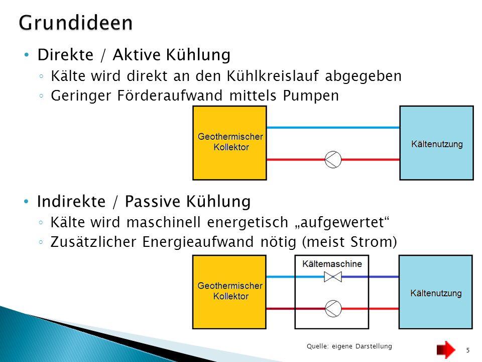 Grundideen Direkte / Aktive Kühlung Indirekte / Passive Kühlung